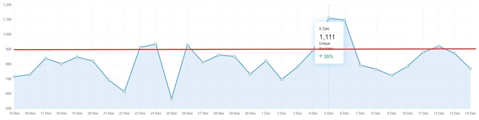 How to Build High SEO Ranking WordPress Site